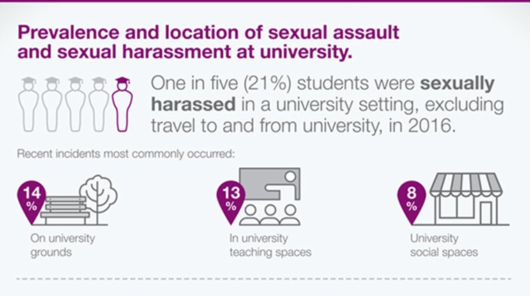 Infographic - harassment 2016