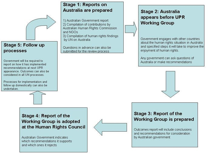 UPR flowchart, see accessible link next for text version